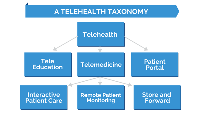 A Telehealth Taxonomy
