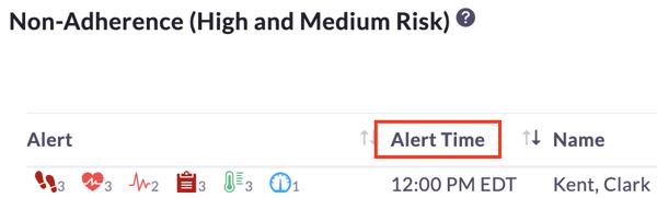 PD 1.3 - Alert Time