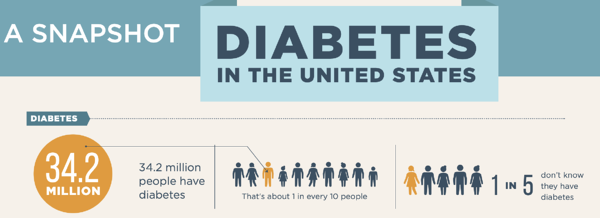 Diabetes in the United States infographic from the CDC