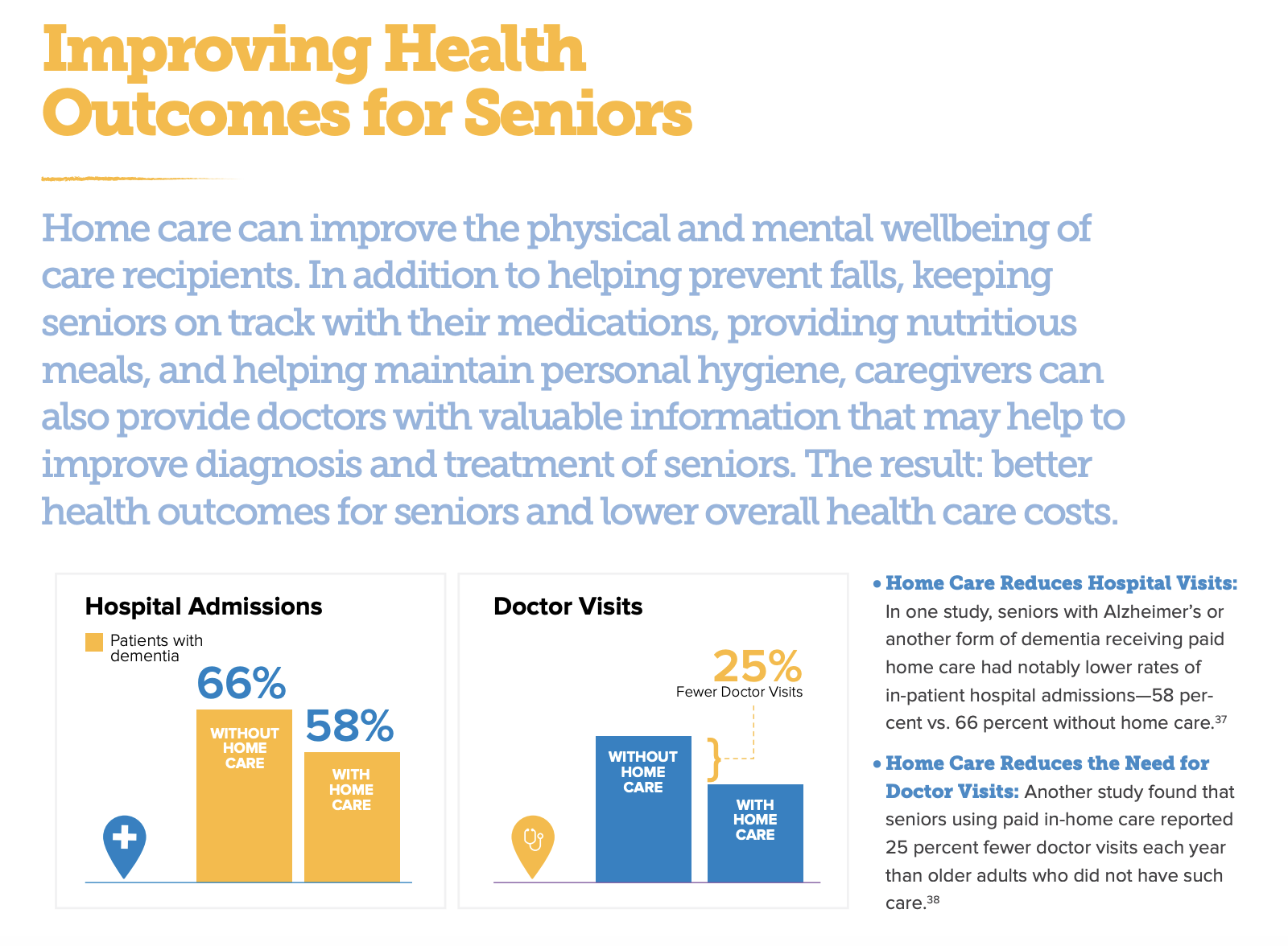 Improving Health Outcomes for Seniors Data from the Home Care Association of America