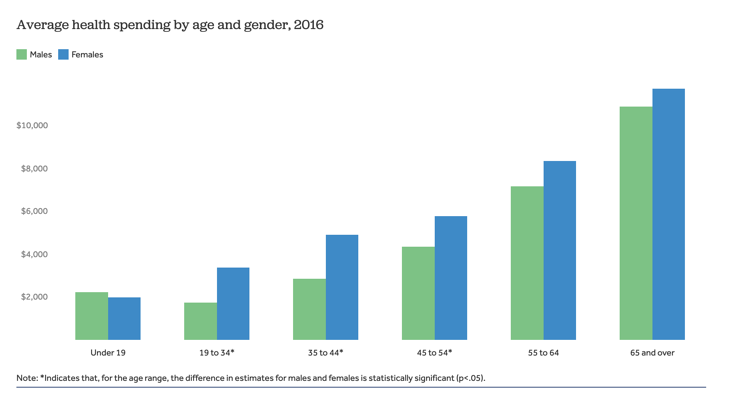 Graph on health spending by age