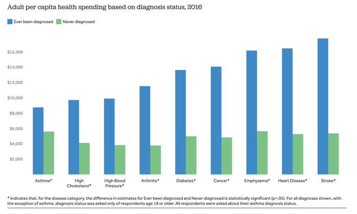 Graph on adult per capita health spending