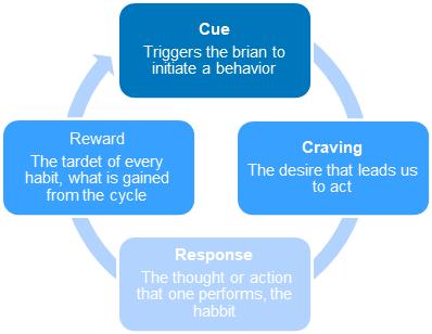 Habit cycle loop of Cue, Craving, Response and Reward