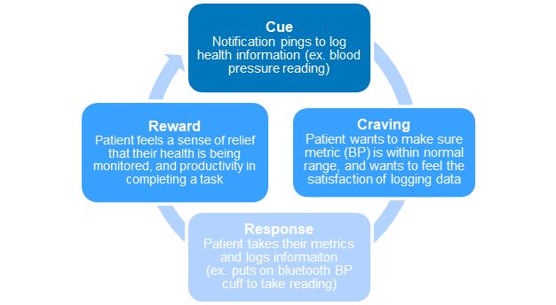 Habit cycle loop specfic to telehealth services