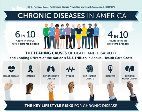 Infographic of the most common, deadly and costly chronic diseases in America