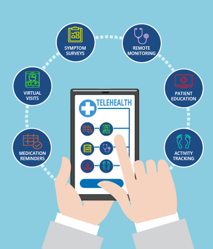 telehealth strategy 3