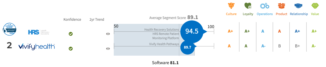 KLAS 2020 Categoy Leader Graphic Score