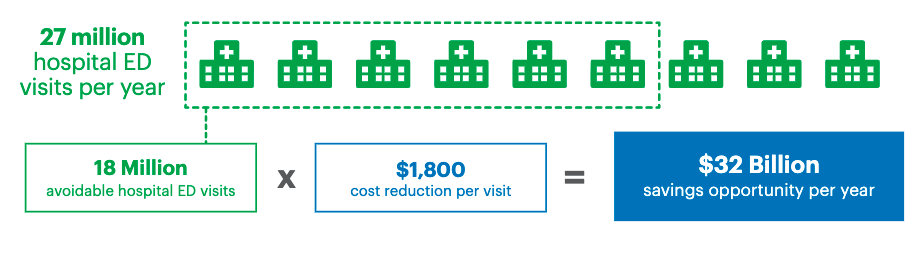 cost savings chart for hospitals
